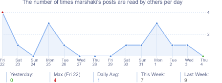 How many times marshaki's posts are read daily