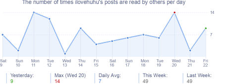 How many times ilovehuhu's posts are read daily