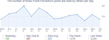How many times FrankTheTank2's posts are read daily