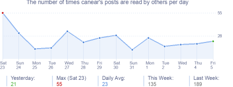 How many times canear's posts are read daily