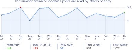 How many times Katlakat's posts are read daily