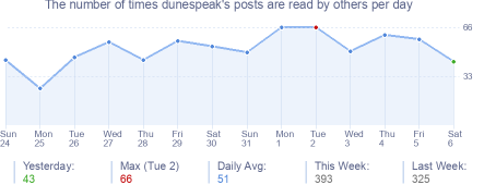 How many times dunespeak's posts are read daily