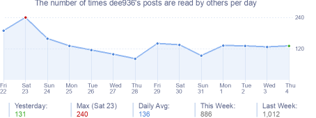 How many times dee936's posts are read daily