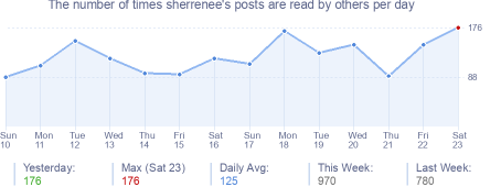 How many times sherrenee's posts are read daily