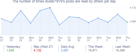 How many times duster1979's posts are read daily