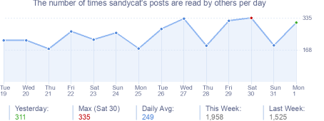 How many times sandycat's posts are read daily