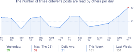 How many times crifever's posts are read daily