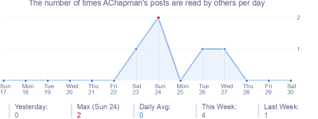 How many times AChapman's posts are read daily