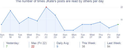 How many times JKate's posts are read daily