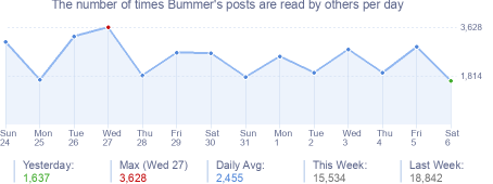 How many times Bummer's posts are read daily