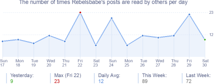 How many times Rebelsbabe's posts are read daily