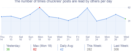 How many times chuckreis's posts are read daily