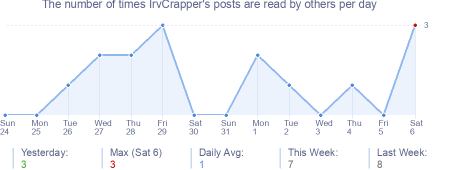 How many times IrvCrapper's posts are read daily