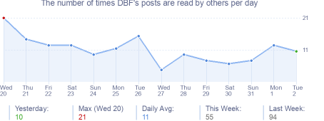 How many times DBF's posts are read daily
