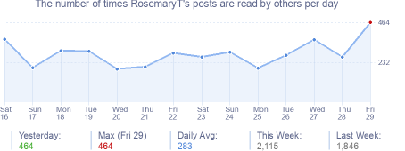 How many times RosemaryT's posts are read daily