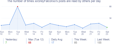 How many times xxGreyFalconxx's posts are read daily
