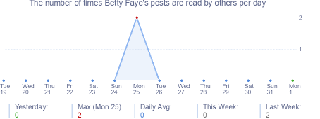 How many times Betty Faye's posts are read daily