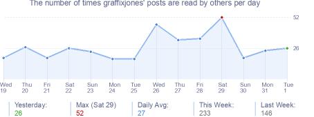 How many times graffixjones's posts are read daily