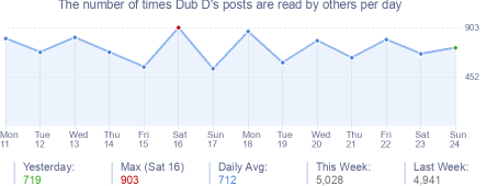 How many times Dub D's posts are read daily