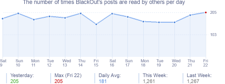 How many times BlackOut's posts are read daily