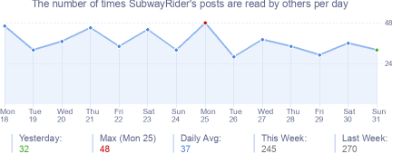 How many times SubwayRider's posts are read daily
