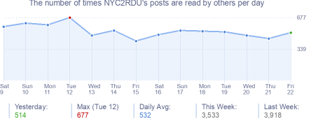 How many times NYC2RDU's posts are read daily