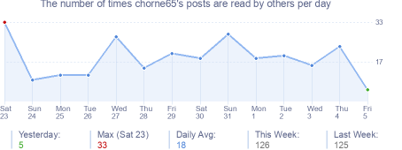 How many times chorne65's posts are read daily