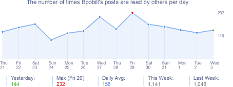 How many times Bpobill's posts are read daily