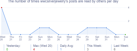 How many times wwcsilverjewelry's posts are read daily