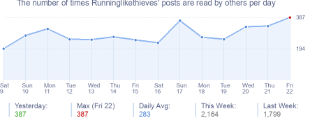 How many times Runninglikethieves's posts are read daily