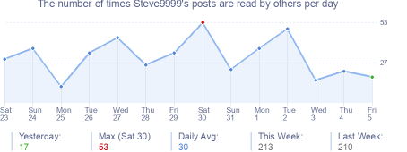 How many times Steve9999's posts are read daily