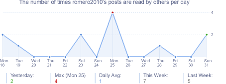 How many times romero2010's posts are read daily