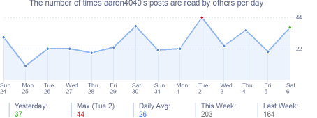 How many times aaron4040's posts are read daily