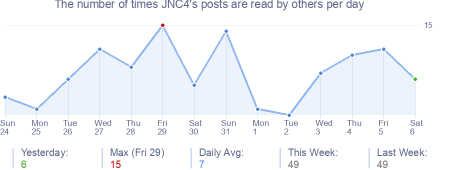 How many times JNC4's posts are read daily