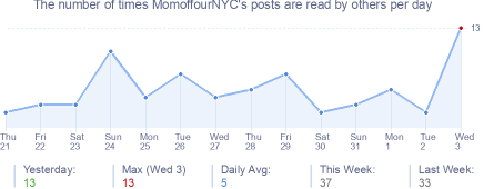 How many times MomoffourNYC's posts are read daily