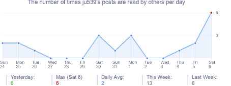 How many times ju539's posts are read daily