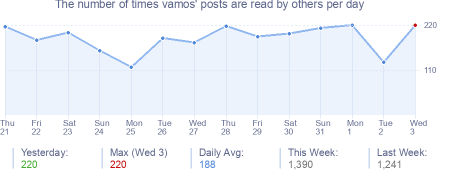 How many times vamos's posts are read daily