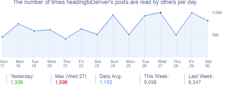 How many times headingtoDenver's posts are read daily
