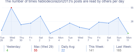 How many times hablodecorazon2013's posts are read daily