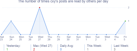 How many times cxy's posts are read daily