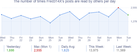 How many times Fred314X's posts are read daily