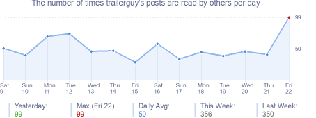 How many times trailerguy's posts are read daily