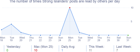 How many times Strong Islanders's posts are read daily