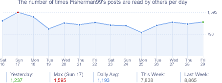 How many times Fisherman99's posts are read daily