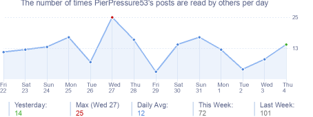 How many times PierPressure53's posts are read daily