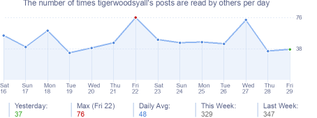 How many times tigerwoodsyall's posts are read daily