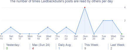 How many times Laidbackdude's posts are read daily
