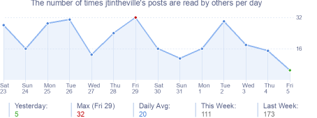 How many times jtintheville's posts are read daily