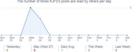 How many times KJF2's posts are read daily