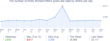 How many times Richard1965's posts are read daily